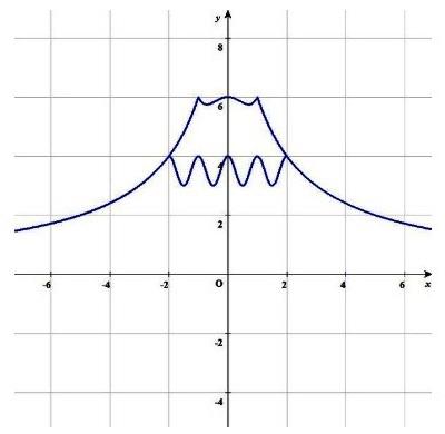 しっかりとf(x)\\\\u003d x^4,x^2+6